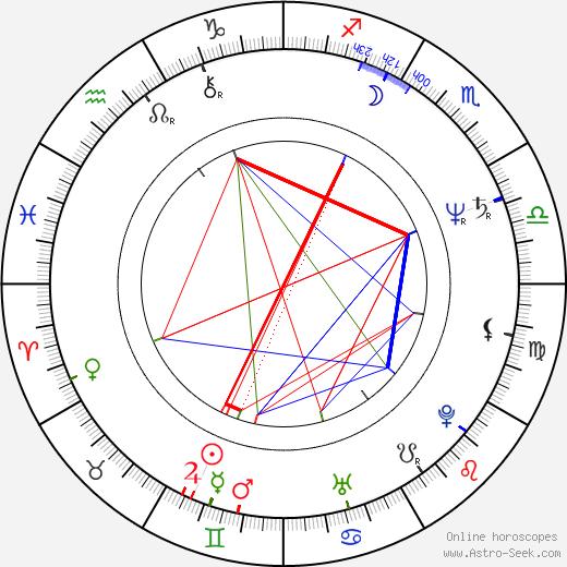 Josef Nekl tema natale, oroscopo, Josef Nekl oroscopi gratuiti, astrologia