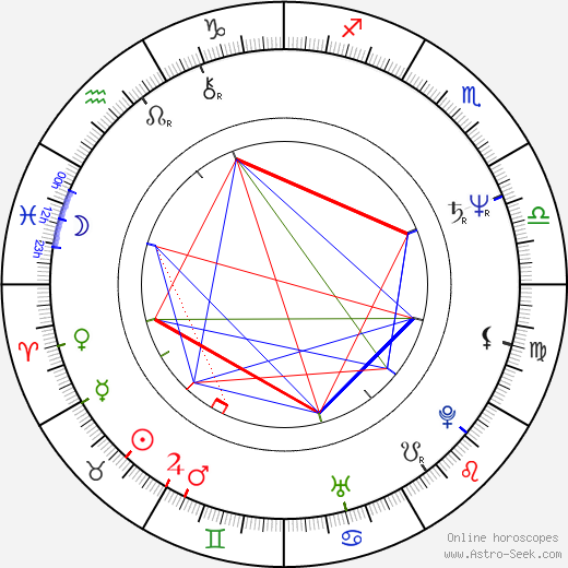 Joshy Mathew tema natale, oroscopo, Joshy Mathew oroscopi gratuiti, astrologia