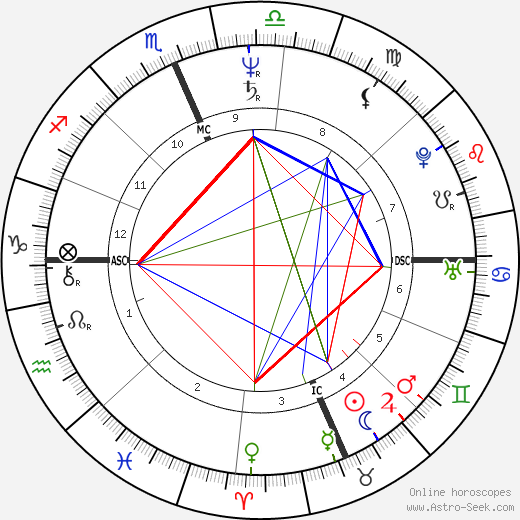 Kevin Grevey tema natale, oroscopo, Kevin Grevey oroscopi gratuiti, astrologia