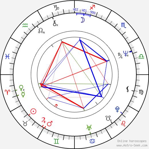 Lech Janerka birth chart, Lech Janerka astro natal horoscope, astrology