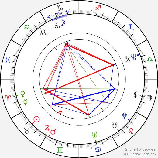 Ljubiša Bogdanović tema natale, oroscopo, Ljubiša Bogdanović oroscopi gratuiti, astrologia