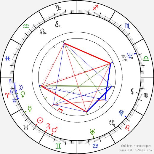 Mats Helge birth chart, Mats Helge astro natal horoscope, astrology