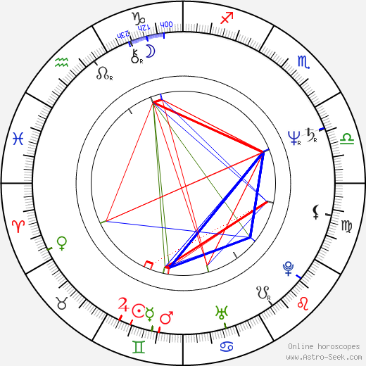 Michael Wittenborn birth chart, Michael Wittenborn astro natal horoscope, astrology