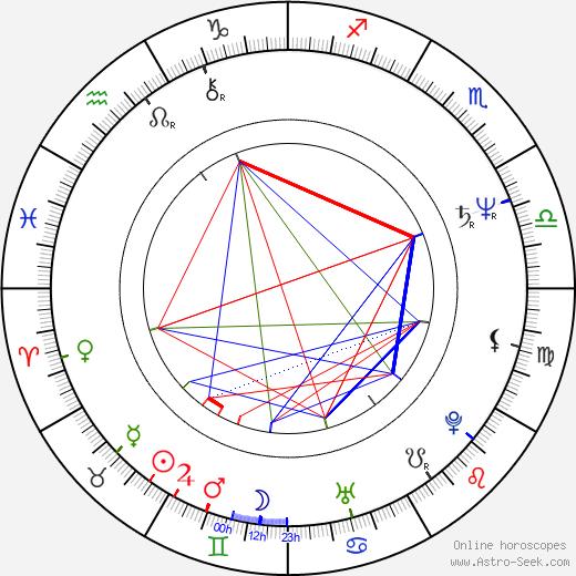Michel Albertini astro natal birth chart, Michel Albertini horoscope, astrology