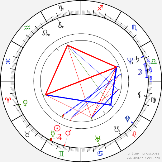 Nell Campbell astro natal birth chart, Nell Campbell horoscope, astrology