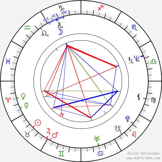 Oleta Adams день рождения гороскоп, Oleta Adams Натальная карта онлайн