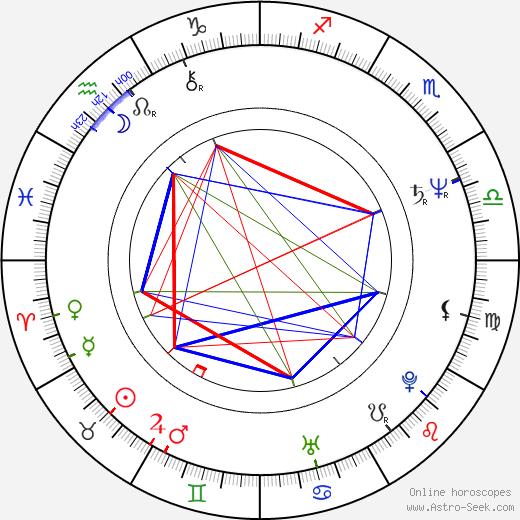 Пауль Рюбиг Paul Rübig день рождения гороскоп, Paul Rübig Натальная карта онлайн