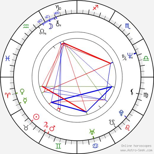 Phillip Borsos день рождения гороскоп, Phillip Borsos Натальная карта онлайн