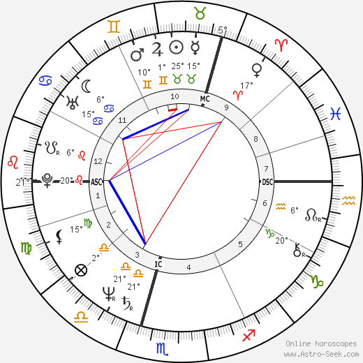 Pierce Brosnan birth chart, biography, wikipedia 2018, 2019