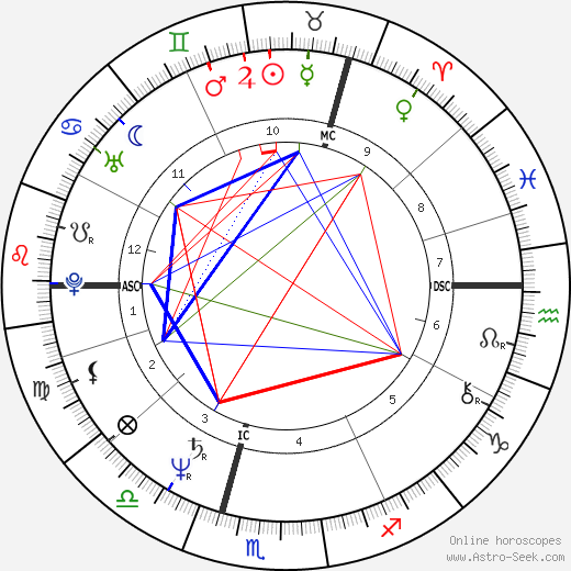 Pierce Brosnan astro natal birth chart, Pierce Brosnan horoscope, astrology
