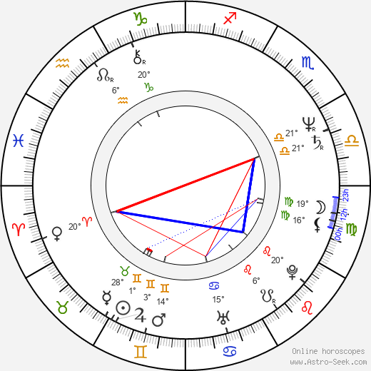 Roger Bellon birth chart, biography, wikipedia 2019, 2020