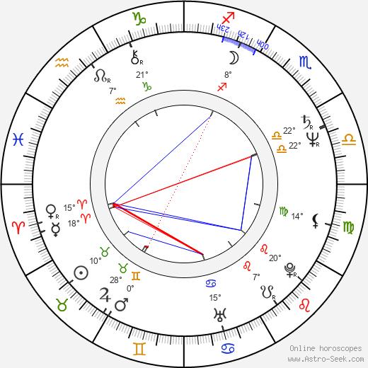 Sue Brooks birth chart, biography, wikipedia 2019, 2020