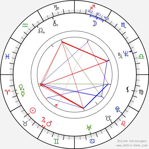Sue Brooks astro natal birth chart, Sue Brooks horoscope, astrology