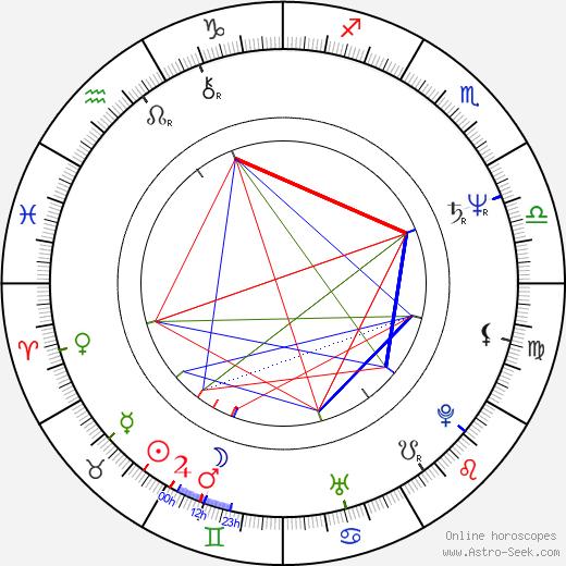 Tom Cochrane astro natal birth chart, Tom Cochrane horoscope, astrology