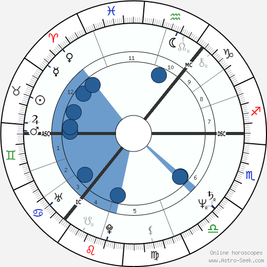 Tony Blair horoscope, astrology, sign, zodiac, date of birth, instagram