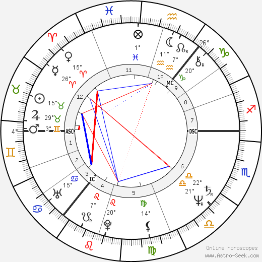 Tony Blair birth chart, biography, wikipedia 2019, 2020