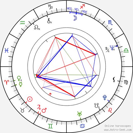 Валерий Абисалович Гергиев Valery Gergiev день рождения гороскоп, Valery Gergiev Натальная карта онлайн