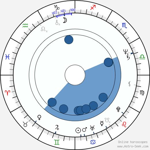 Ann Hearn wikipedia, horoscope, astrology, instagram