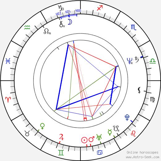Ann Hearn birth chart, Ann Hearn astro natal horoscope, astrology