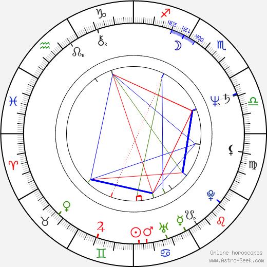 Anne Lange tema natale, oroscopo, Anne Lange oroscopi gratuiti, astrologia