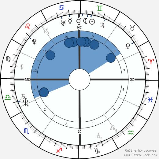 Barbara Minty wikipedia, horoscope, astrology, instagram