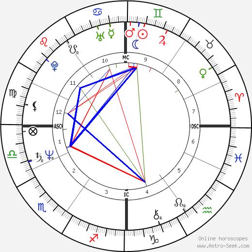 Barbara Minty день рождения гороскоп, Barbara Minty Натальная карта онлайн