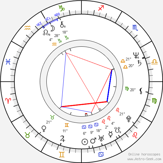 Brad Mirman birth chart, biography, wikipedia 2020, 2021
