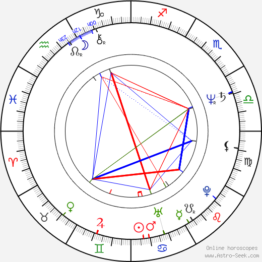 Brad Mirman birth chart, Brad Mirman astro natal horoscope, astrology
