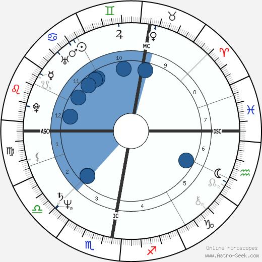 Colin Hay wikipedia, horoscope, astrology, instagram