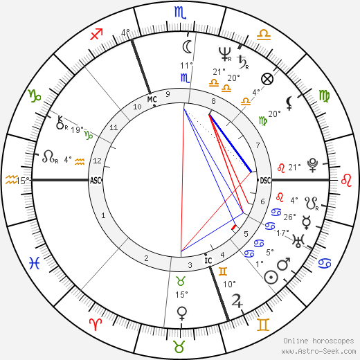 Cyndi Lauper birth chart, biography, wikipedia 2019, 2020