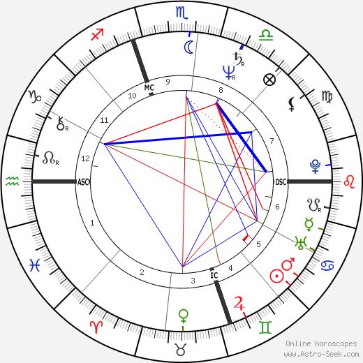 Cyndi Lauper astro natal birth chart, Cyndi Lauper horoscope, astrology