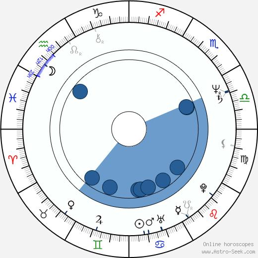 Darrell Evers wikipedia, horoscope, astrology, instagram