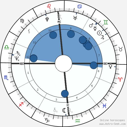 David Berkowitz wikipedia, horoscope, astrology, instagram