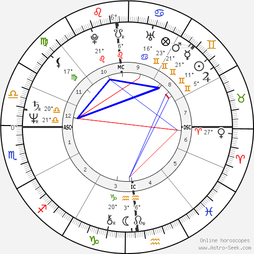 David Berkowitz birth chart, biography, wikipedia 2018, 2019