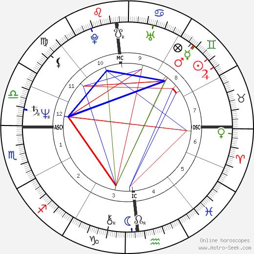 David Berkowitz astro natal birth chart, David Berkowitz horoscope, astrology