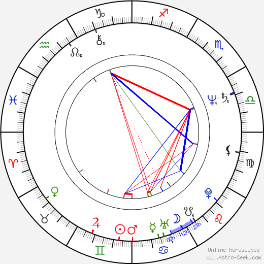 David Thomas birth chart, David Thomas astro natal horoscope, astrology