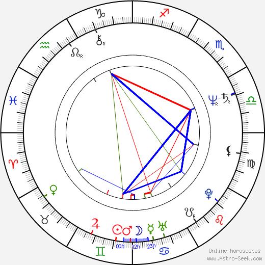 David Thornton день рождения гороскоп, David Thornton Натальная карта онлайн