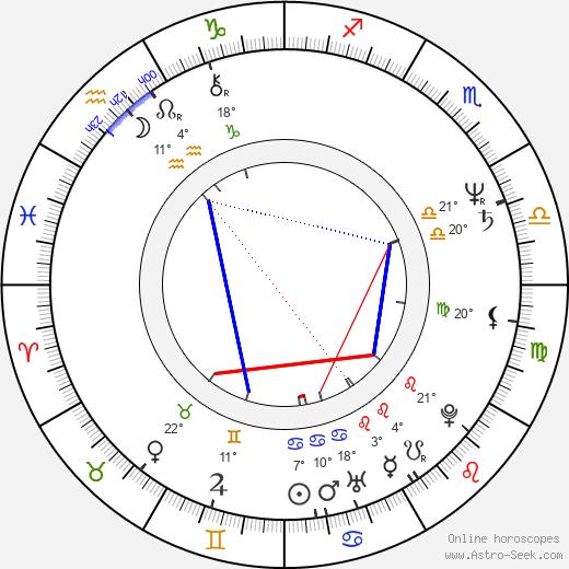 Don Dokken birth chart, biography, wikipedia 2020, 2021