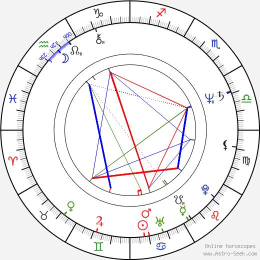 Don Dokken birth chart, Don Dokken astro natal horoscope, astrology