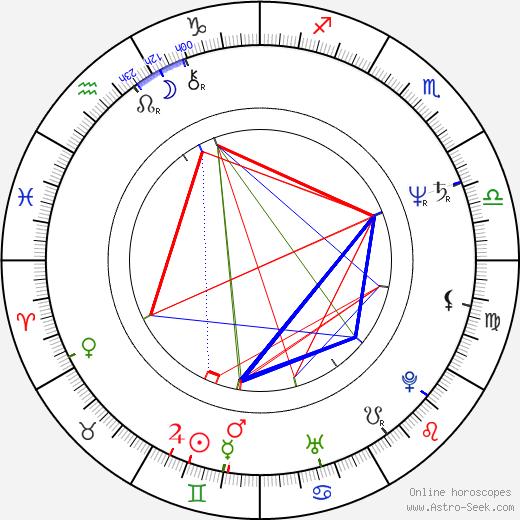 Dorota Stalinska astro natal birth chart, Dorota Stalinska horoscope, astrology
