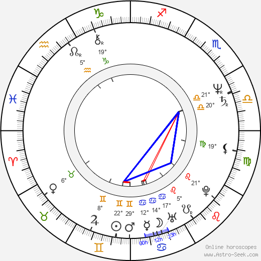 Iva Procházková birth chart, biography, wikipedia 2018, 2019