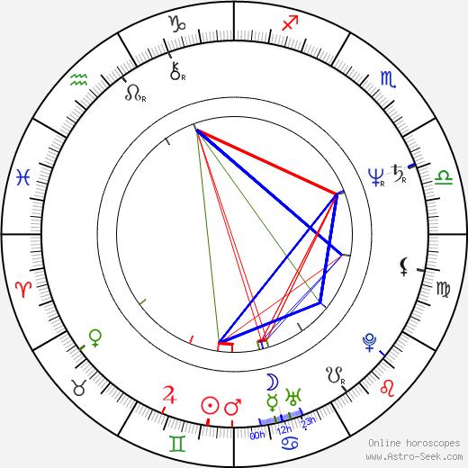 Iva Procházková birth chart, Iva Procházková astro natal horoscope, astrology