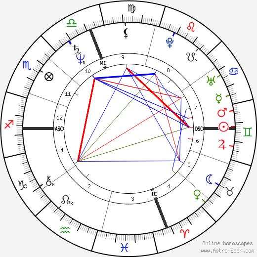 Jack Kucek tema natale, oroscopo, Jack Kucek oroscopi gratuiti, astrologia
