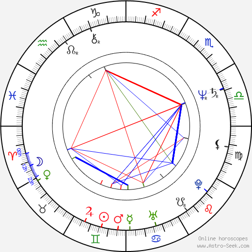 Jaromír Nohavica birth chart, Jaromír Nohavica astro natal horoscope, astrology