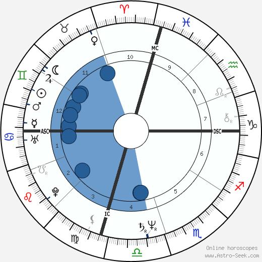 John Edwards wikipedia, horoscope, astrology, instagram