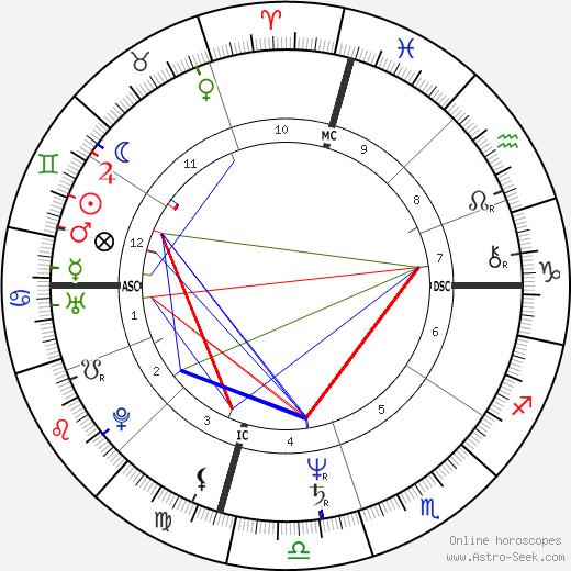 Джон Эдвардс John Edwards день рождения гороскоп, John Edwards Натальная карта онлайн