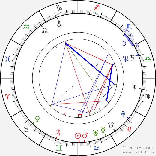 John Kerry birth chart, John Kerry astro natal horoscope, astrology