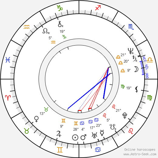Julio Riccardi birth chart, biography, wikipedia 2020, 2021