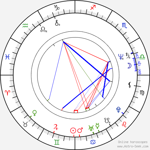 Julio Riccardi birth chart, Julio Riccardi astro natal horoscope, astrology