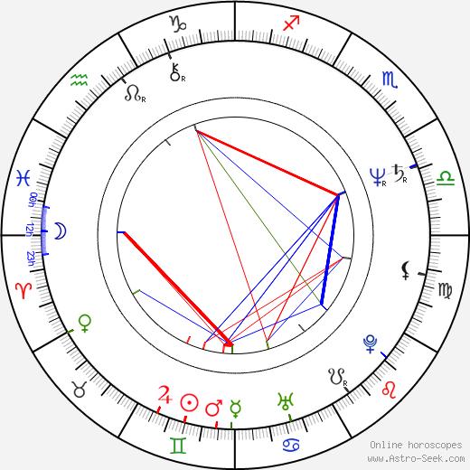 Kathleen Kennedy birth chart, Kathleen Kennedy astro natal horoscope, astrology